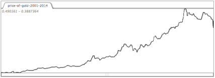 Trends in the price of Gold, 2001-2014, collected in a data buffer and used to generate rhythmic material in 'Giffen Good.'